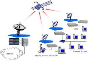 دانلود مقاله ماهواره و فرکانس های مخابراتی